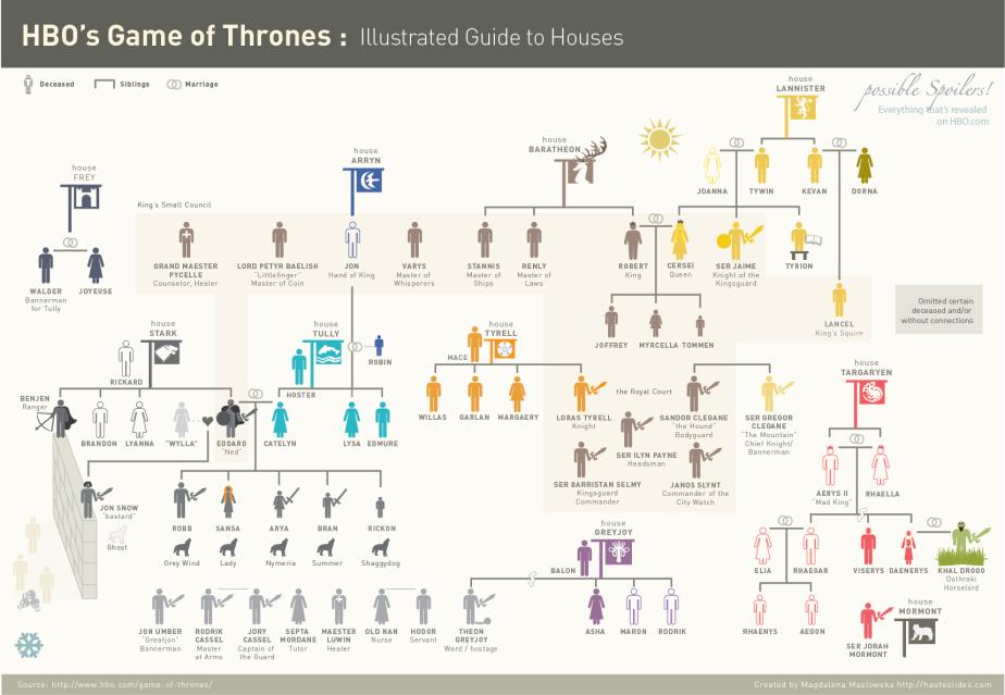 gameofthronespictorialdiagram